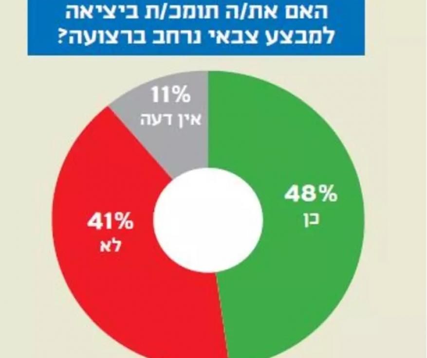 معاريف:  64% من الإسرائيليين غير راضين عن سياسة نتنياهو ضد حماس