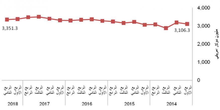 الإحصاء الفلسطيني يعلن التقديرات الأولية للحسابات القومية الربعية، للربع الثاني، 2018