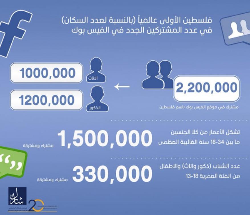 فلسطين الأولى عالميا (بالنسبة لعدد السكان) في عدد المشتركين بالفيسبوك