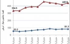 الإحصاء الفلسطيني يعلن النتائج الأولية للتجارة الخارجية المرصودة للسلع لشهر حزيران، 06/2018