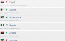 منافسة قوية بين الجيشين المصري والجزائري في إفريقيا