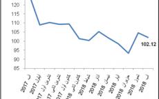 الإحصاء الفلسطيني: انخفاض الرقم القياسي لكميات الإنتاج الصناعي في فلسطين خلال شهر آب،08/2018