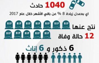 أمان تنشر احصائيات 2017 حول حوادث السير في شهر رمضان